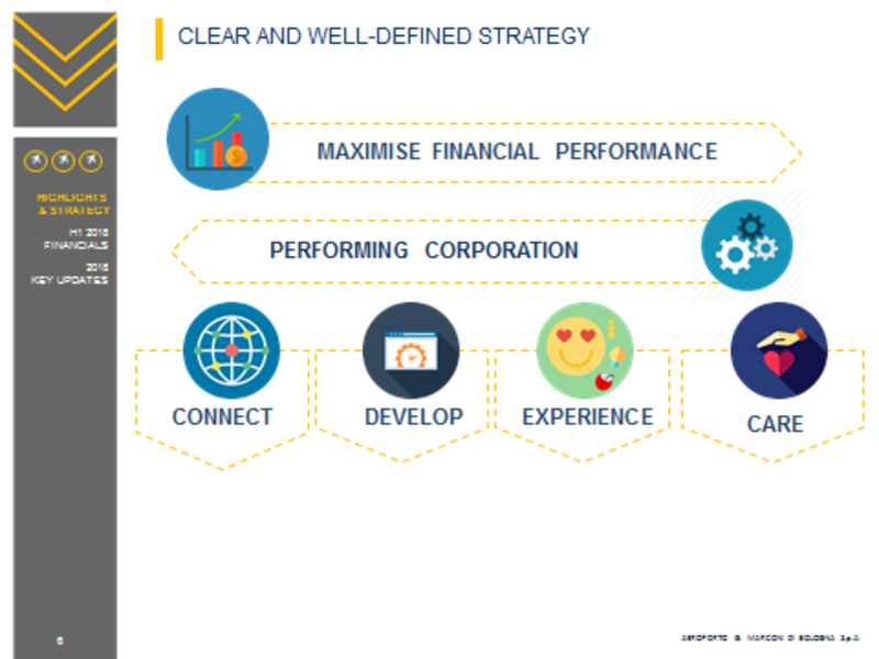 Clear and well-defined strategy